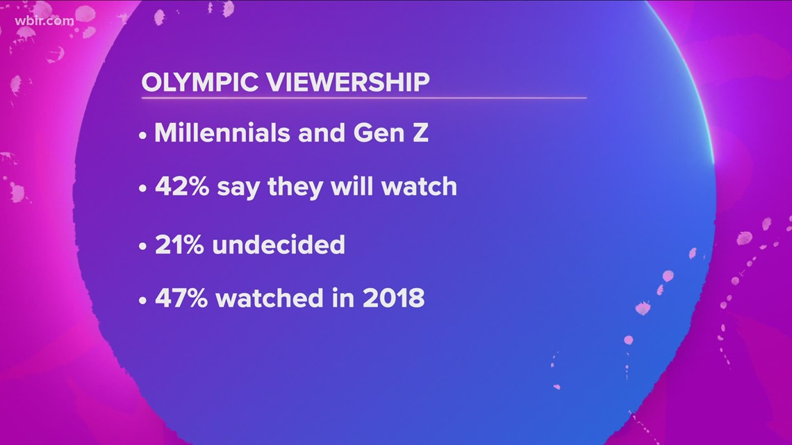 Higher amount of Millennials and Gen Z expected to watch the Tokyo Olympics