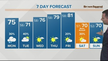 Spotty showers as the day goes on Monday