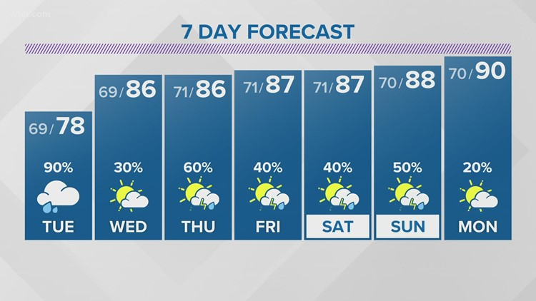 Tropical moisture to bring plenty of rain, potential for flooding in East TN (Aug. 16 Forecast)