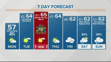 Temperatures will stay mild through Christmas
