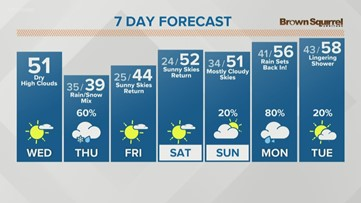 Noon forecast: Dry Wednesday, snow chances Thursday