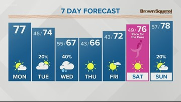 Another nice day expected today with sunshine and highs in the 70s