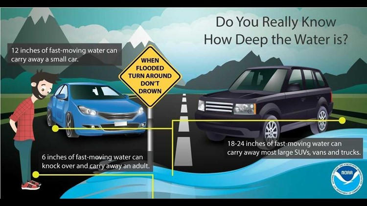 Never drive through floodwaters
