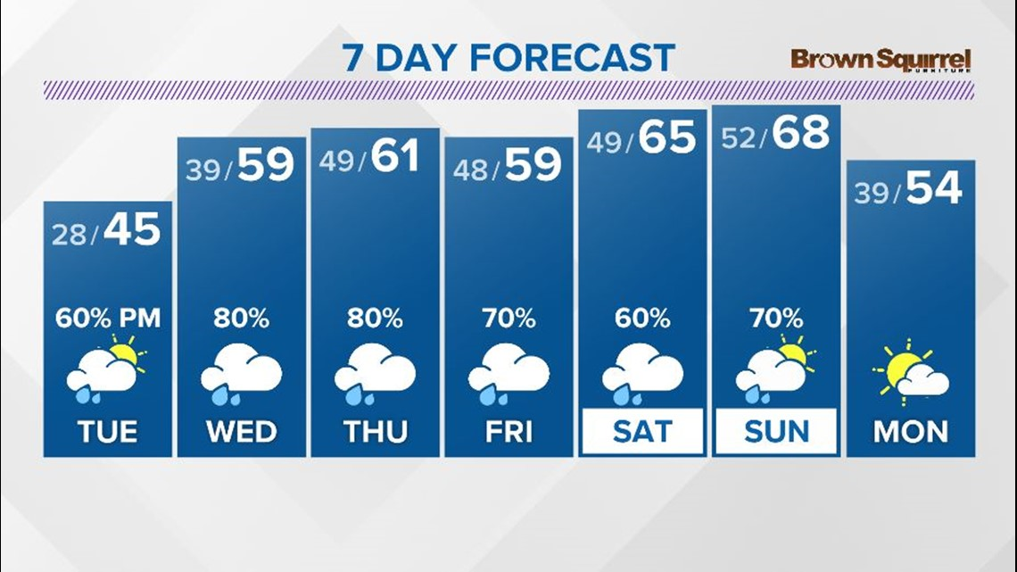 Rain chances return starting late Tuesday ...