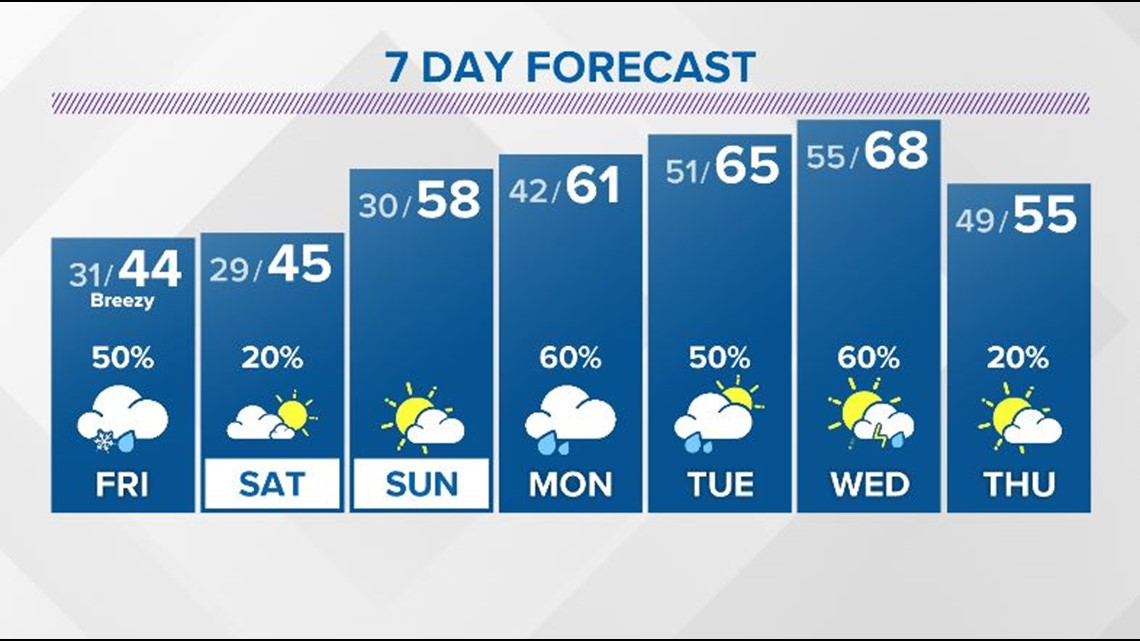 Snow showers and a wintry mix possible Friday