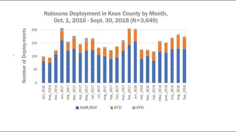 Naloxone Deployment in Knox County by Month,
