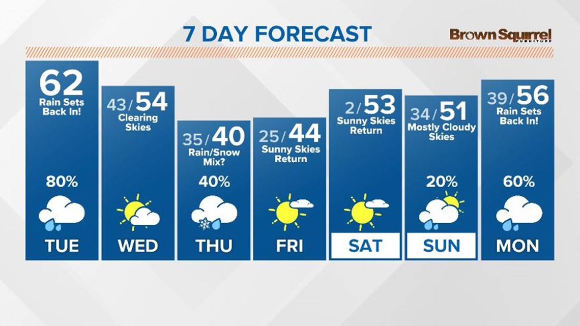 Spring-like showers return today