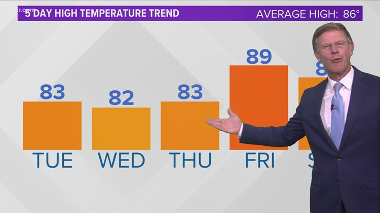 Drier and less humid Tuesday through Thursday with temps a little cooler!