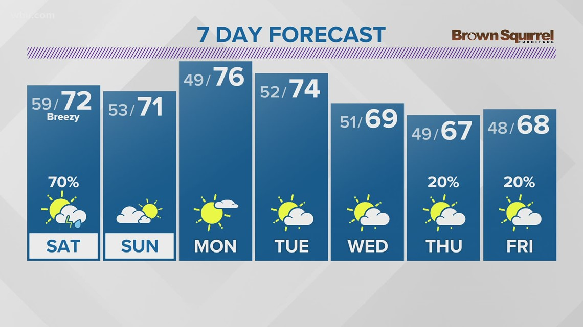 Scattered showers and storms expected Saturday