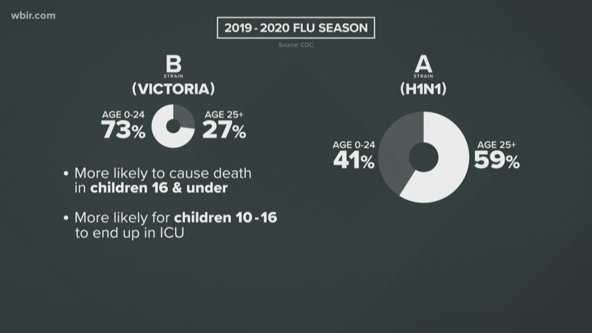 Ways To Fight The Flu Wbir Com