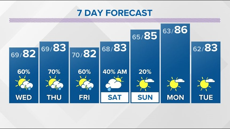 Tuesday Evening Forecast (6/8/21): Heavier showers with tropical downpours possible the next two days