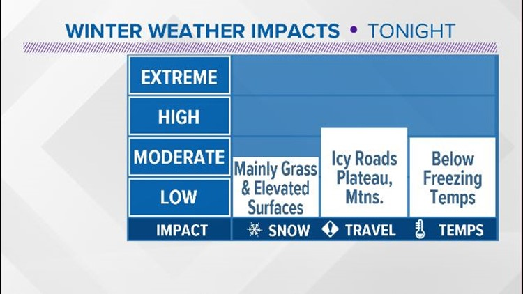 Potential impacts Tuesday night