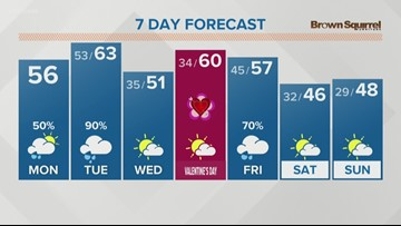 Scattered showers expected again Monday (2/11)