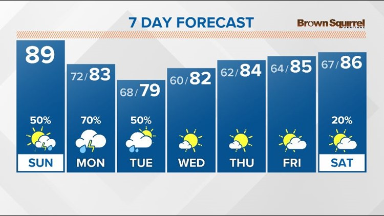 Another warm and humid day with scattered showers and thunderstorms