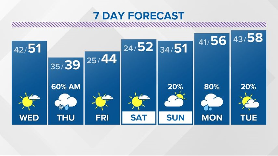 Dry, cool weather returns for your Wednesday
