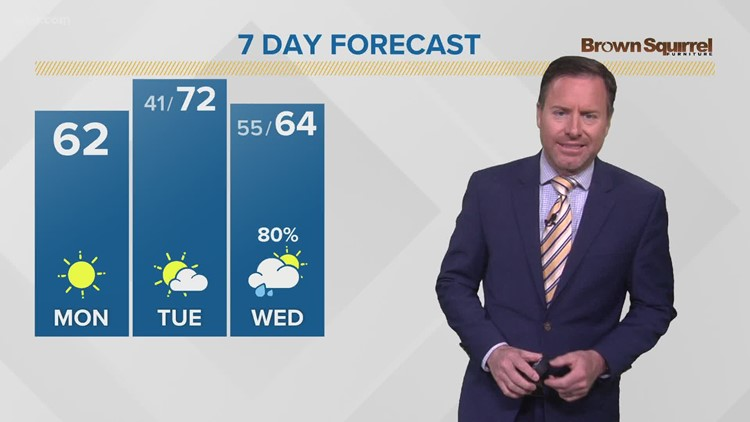 Plenty of sunshine but staying cool Monday