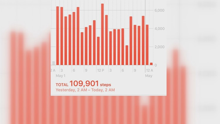 Their fitness tracker showed they took almost 110,000 steps