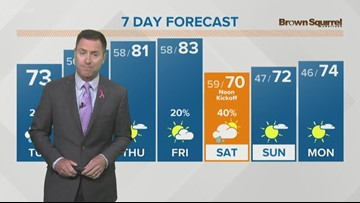 Cool temps and scattered light rains return Tuesday