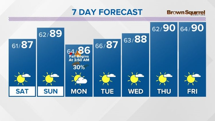 A warm and dry weekend with highs in the middle to upper 80s