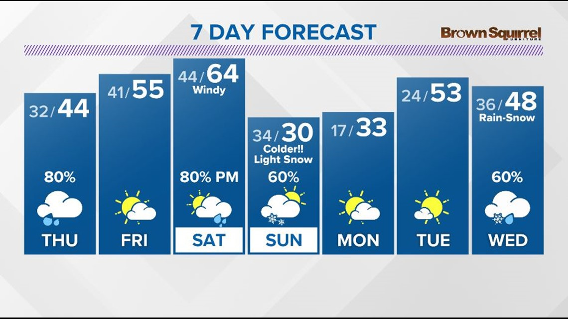 Showers are back in the forecast on Thursday