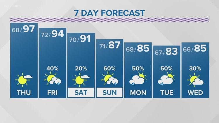 Evening Forecast (7/28): Hot and hazy for Thursday