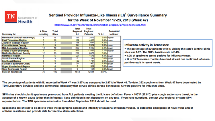 TN Dept. of Health Numbers