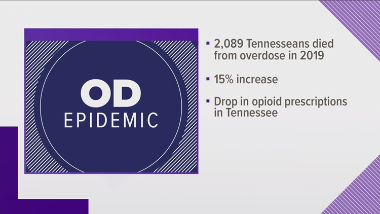 TDH: More than 2,000 Tennesseans die from overdose in 2019