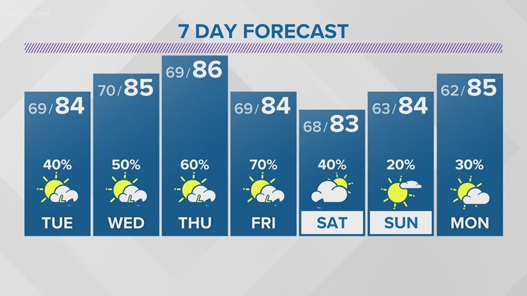 Monday Evening Forecast (6/7/21): Spotty showers and storms for Tuesday