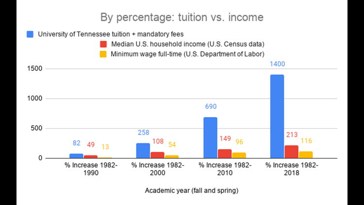 TuitionIncomePercentages