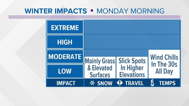 Potential Impacts From Wintry Weather Monday