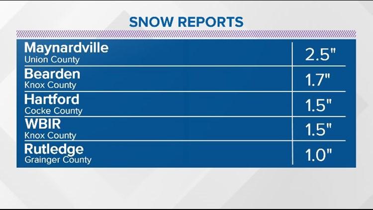 Snow reports 2