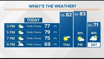 Mostly sunny to partly cloudy the rest of Wednesday