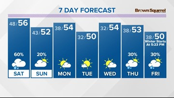 This weekend won't be a washout but showers are in the forecast