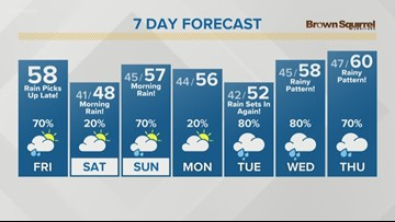 Light sprinkles and showers for the day