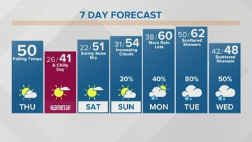 Rain ends but cold air settles in Thursday afternoon