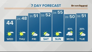 Chilly but mostly sunny for your Wednesday