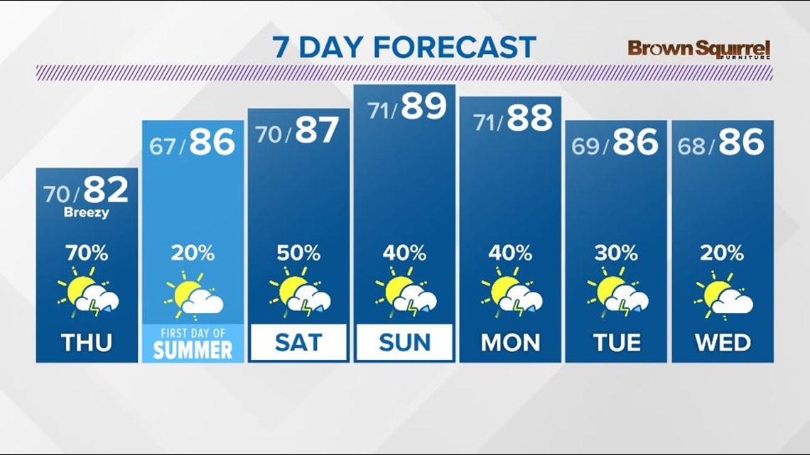 Weakening storms moving out overnight, more storms expected again on Thursday