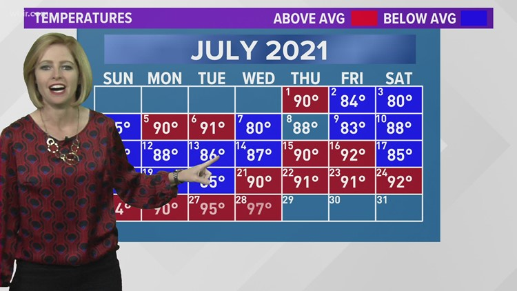 Weather Wednesday: The heat is on!