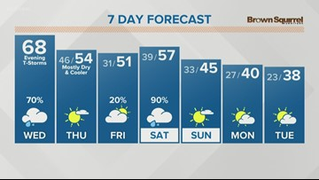 Spring-like day with showers and isolated storms