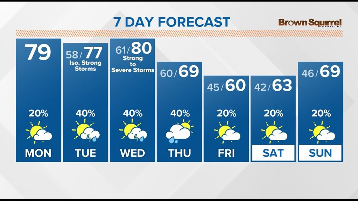 Another warm day today with spotty afternoon showers and storms