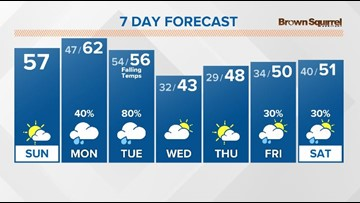 A mix of sun and clouds today with mild temperatures