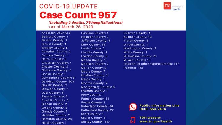tn coronavirus count 3_26