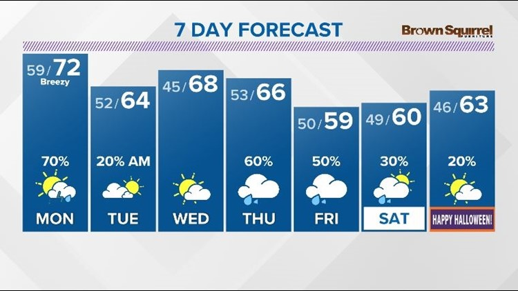 Breezy winds and a few strong storms possible Monday