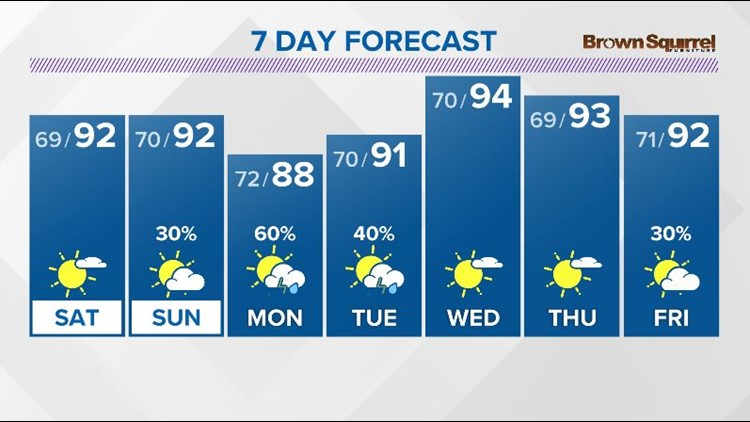 Another hot day with very isolated rain chances possible