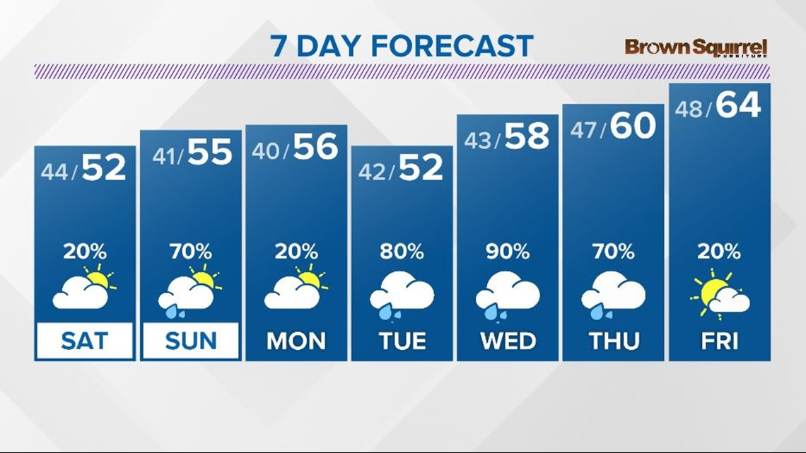 A cloudy and cool day expected with more rain moving in tomorrow