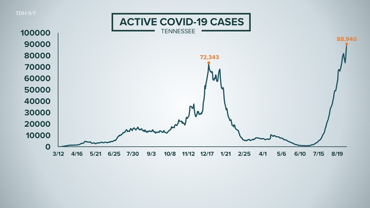 COVID-19 in Tennessee: Record 3,798 people currently hospitalized for COVID