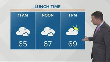 Cool temps, scattered light rains return on Tuesday (10/8)