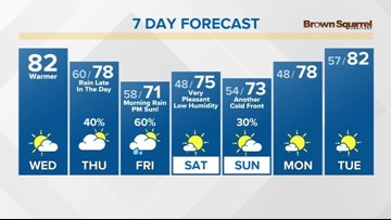 Continued warm the next two days ...