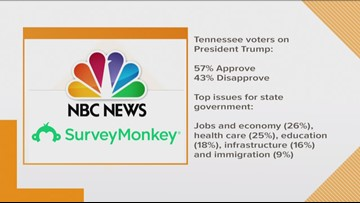 NBC News|SurveyMonkey poll: President Trump's approval rating is higher in Tennessee than nationally