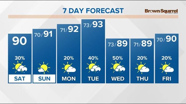 A hot Saturday with showers and thunderstorms in the afternoon